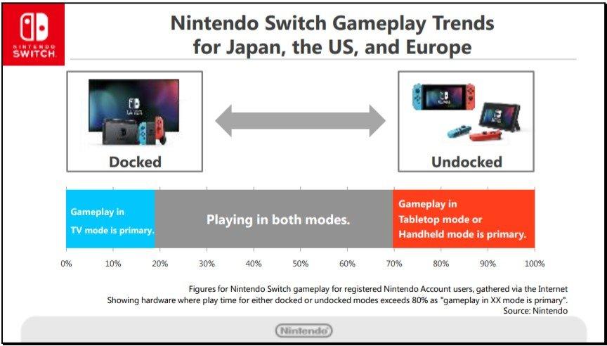 nintendo switch preferencia de juego