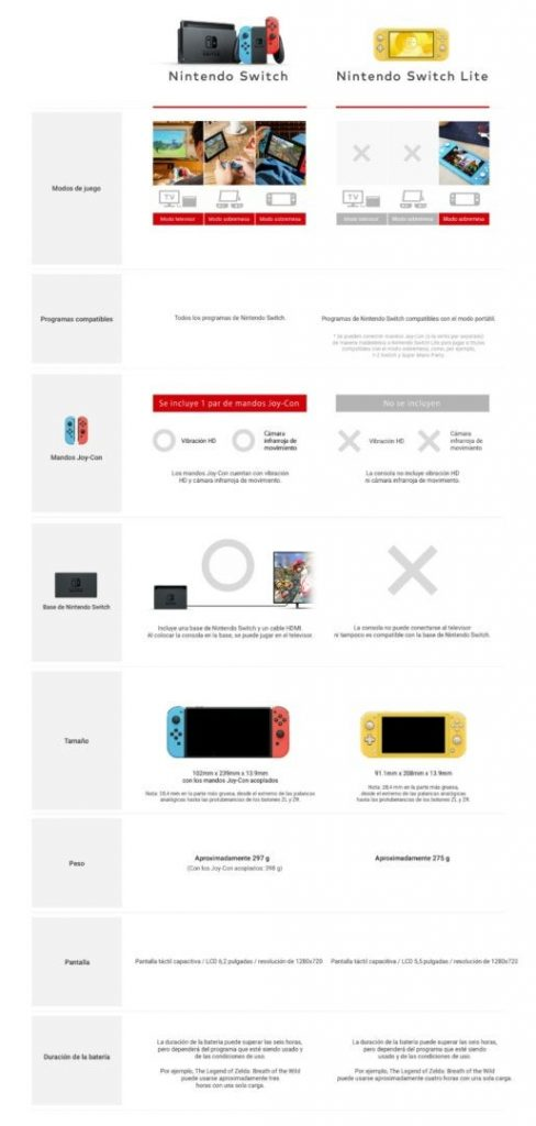 Comparativa oficial Nintendo Switch Lite vs Nintendo Switch Original