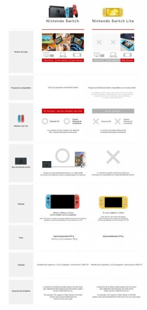 Comparação Oficial Nintendo Switch Lite vs Nintendo Switch Original